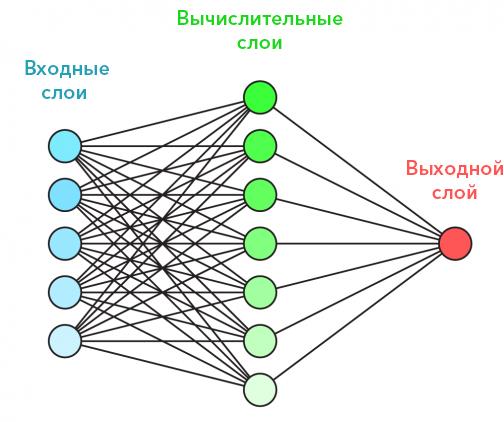 обучение нейронной сети